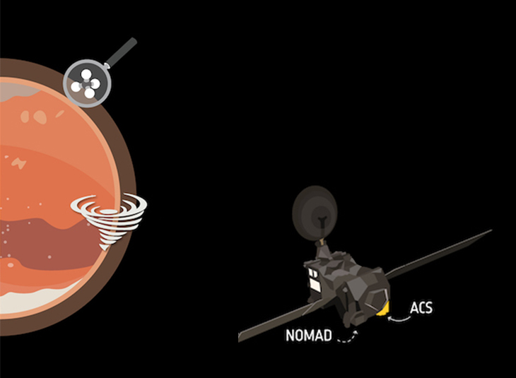First results from the ExoMars misión: absence of methane on Mars and variations in water vapor due to dust storms